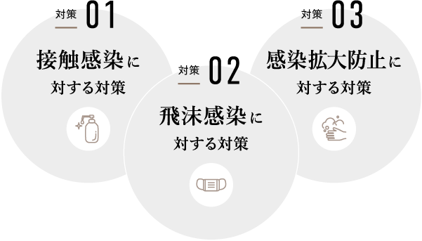 接触感染に対する対策/飛沫感染に対する対策/感染拡大防止に対する対策
